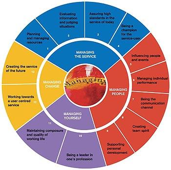 Health leadership competency model